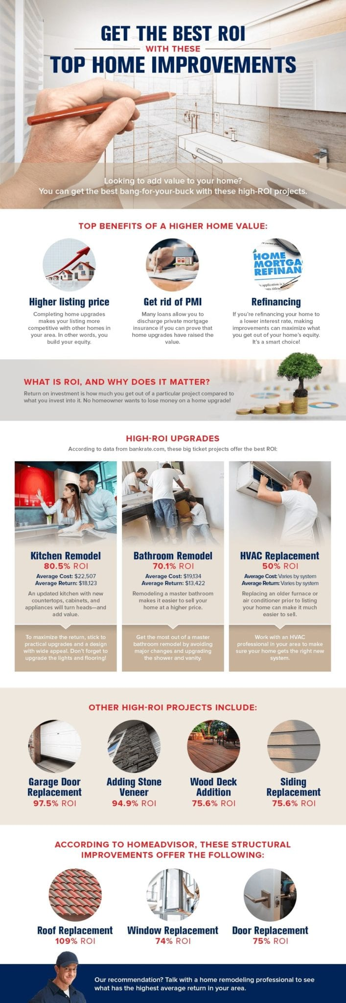 Best ROI Home Improvement Projects